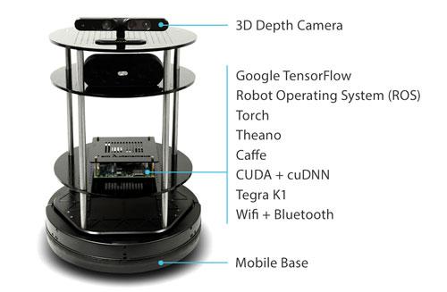 Deep-Learning-Robot-Kit